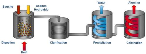 Bayer Process