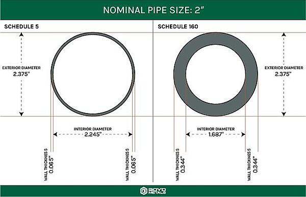 Guide to Pipe Sizes - Nominal Pipe Size